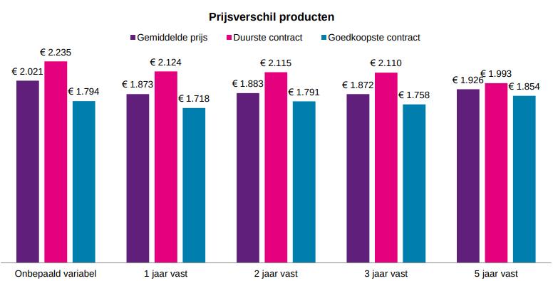 Prijsverschillen producten - Energiemonitor 2019